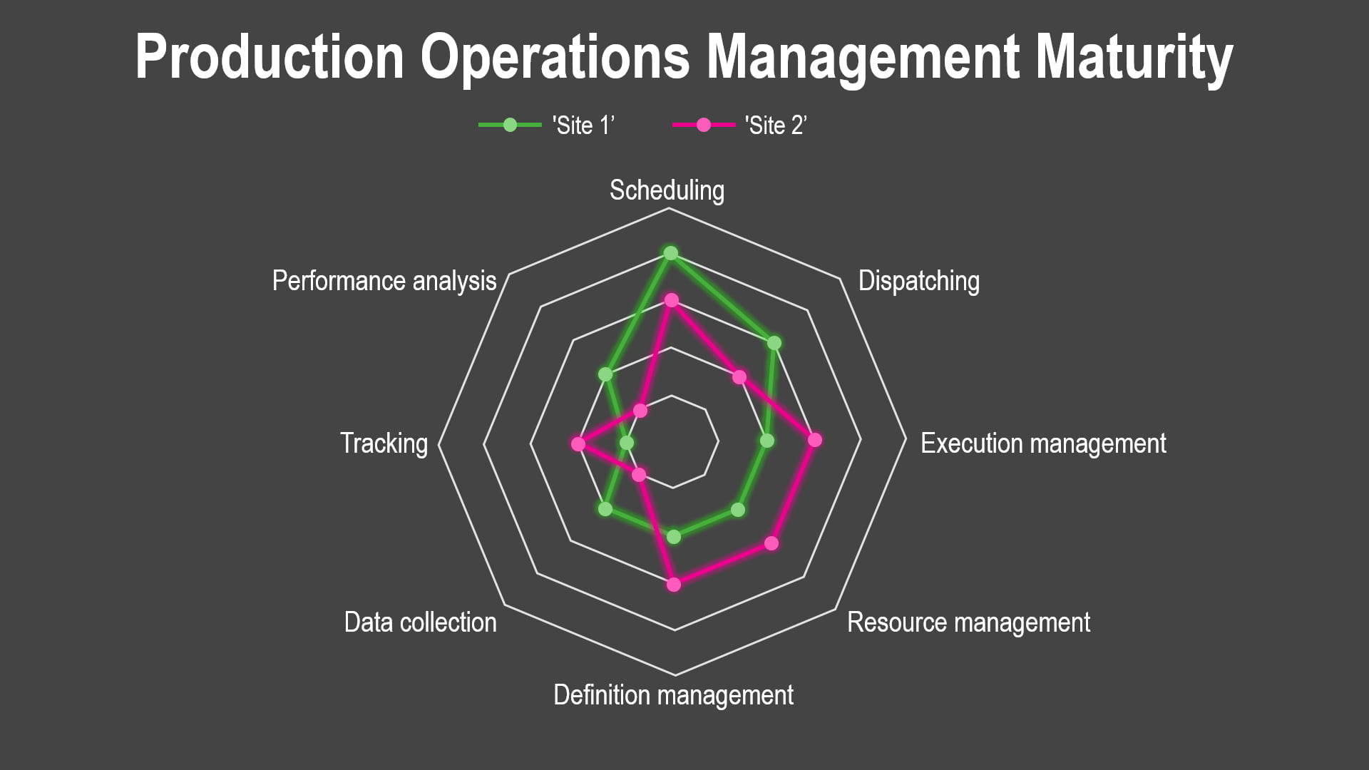 Production Operations Management Maturity graph