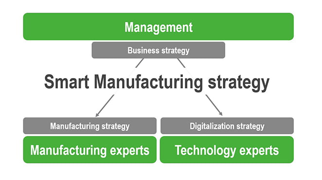 Smart Manufacturing Strategy