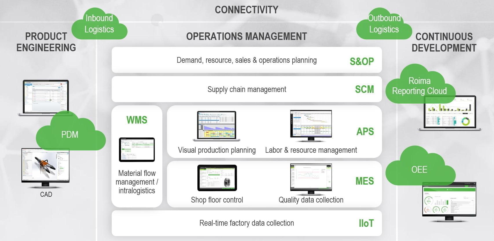 Equipment Manufacturing Suite RoimaSoftware Lean System Enterprise Resource Planning