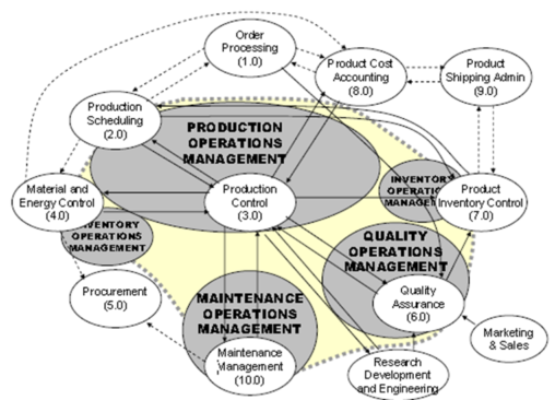 Manufacturing Operations Management activities according to the ISA-95 standard (Source: ANSI/ISA-S95.00.03-2005)